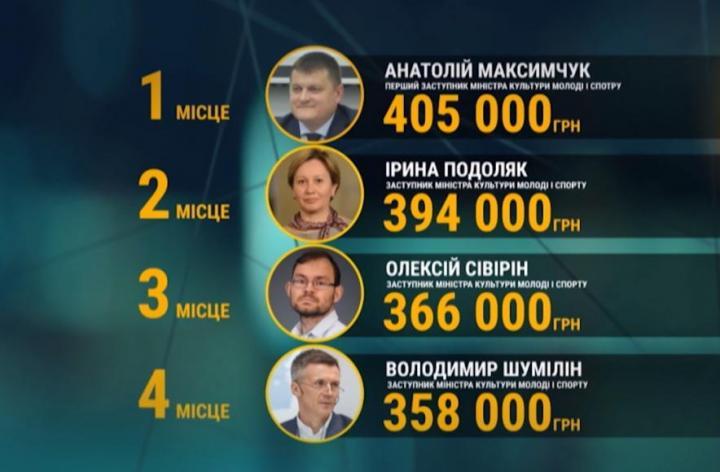 Чиновники получили огромные зарплаты под Новый год (инфографика)