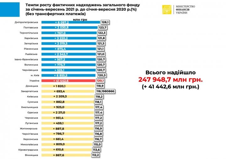 Бюджет получил 150,5 млрд грн от уплаты НДФЛ