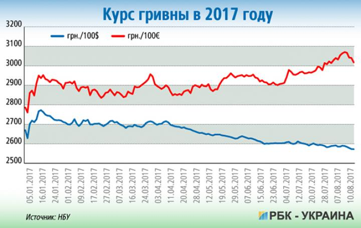 термобелье компрессионное курс валют спб рубли в гривны брендом Sivera выпускается