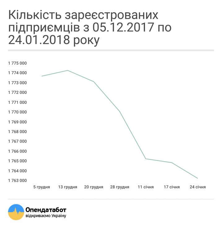 ВУкраинском государстве задва месяца заметно уменьшилось число предпринимателей