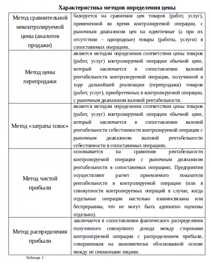 Трансфертное ценообразование в условиях украинских реалий Статьи  Итак широкий наработанный теоретический инструментарий трансфертного ценообразования позволяет системно и комплексно подходить к решению проблемы занижения