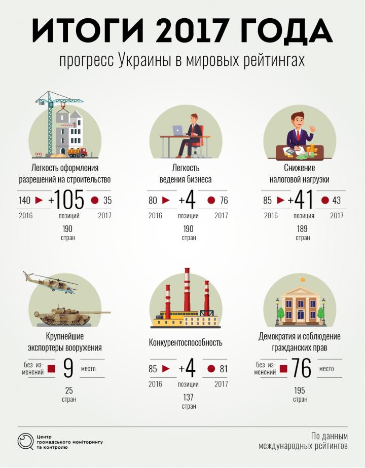 ВВП Украины. Прогнозы на 2018