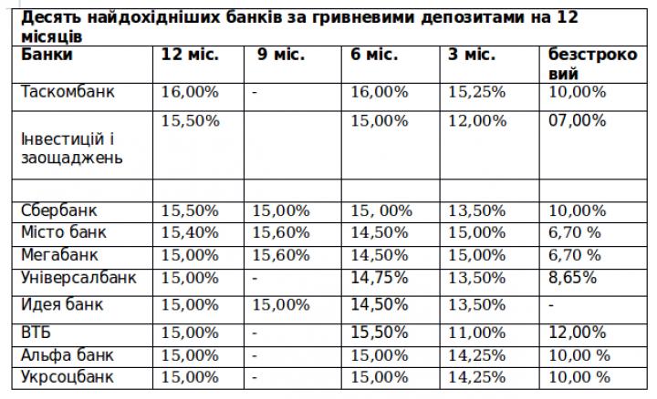 ВНБУ увидели, что депозиты населения вбанках уменьшились