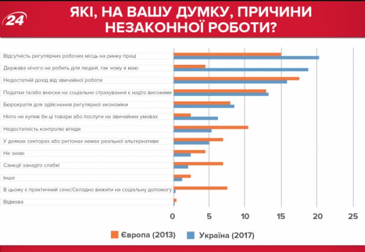 Почему украинцы работают нелегально (исследование)