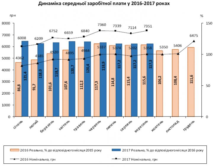 Вяких областях України платять найбільші зарплати. Рейтинг Держстату