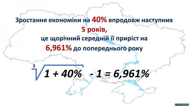 Экономика Украины ежегодно должна расти на 7%, чтобы осуществить планы правительства - Маркарова (инфографика)