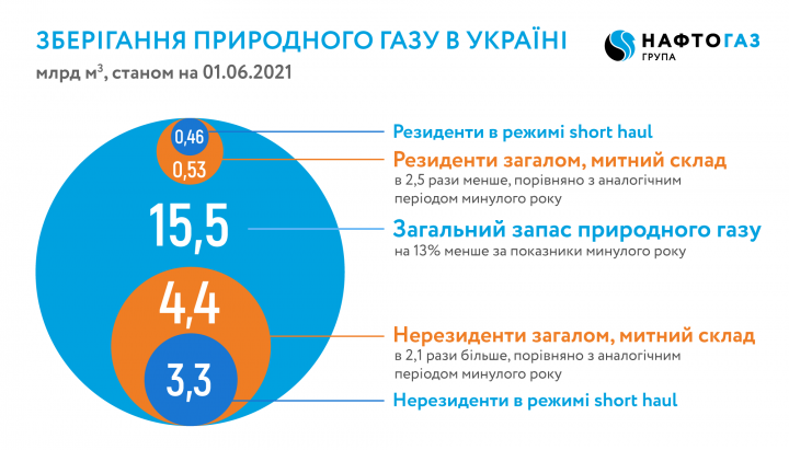 В украинских ПХГ запасов газа на 13% меньше прошлогодних