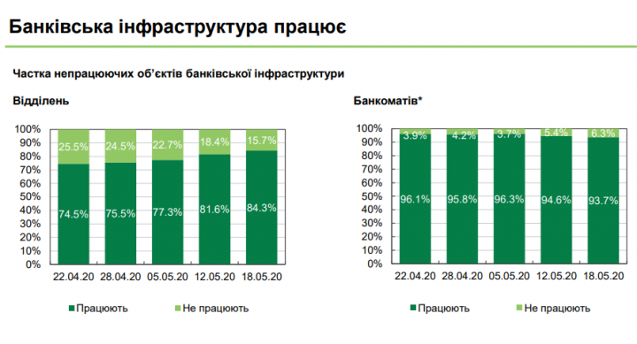 Большинство банковских отделений вернулись к обычному режиму работы