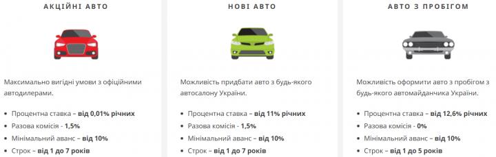 Купить авто в кредит в приватбанке