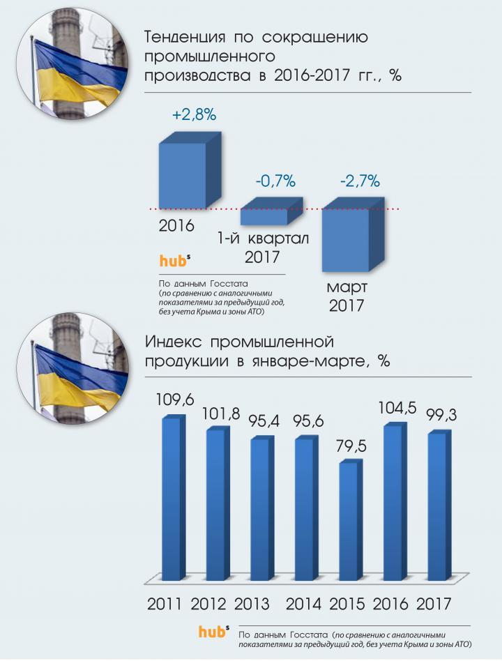 Промышленность украины дать объявление разместить объявление бесплатно 258 board html