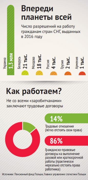Возьму на работу украинцев