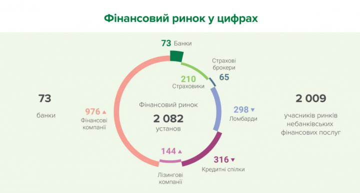 386476f3ad7a5713c844caf7f45c7f80 - Кількість учасників фінансового ринку зросла вперше за півроку (Файненс.юа)