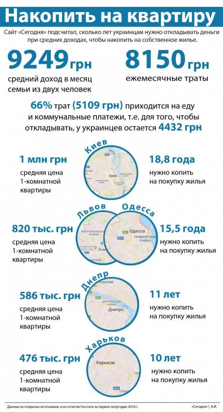 239b6708723c6e У Львові мінімальна ціна однокімнатної квартири починається з 26 тис.  доларів, а от середня ціна знаходиться на рівні 30 тис. дол. (820 тис. грн).