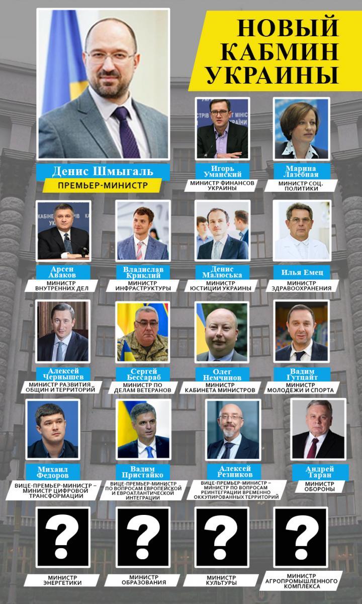 Сколько миллионеров в Кабмине Шмыгаля: декларации министров (инфографика)
