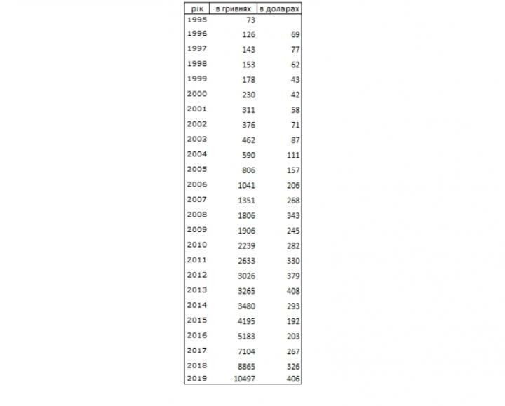 Зарплата украинцев за 25 лет выросла в 140 раз (таблица)