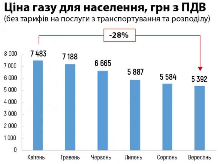 """В """"Нафтогазе"""" отчитались о снижении цен на газ для населения"""
