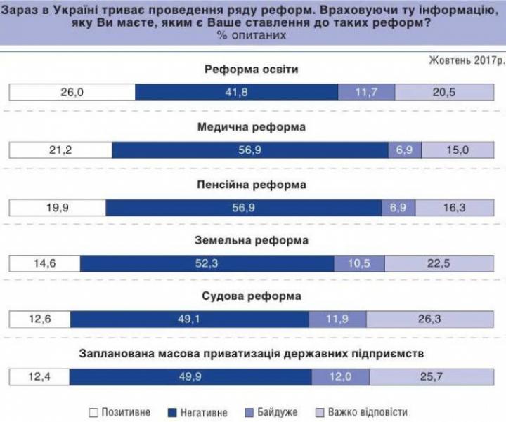 Большинство украинцев не хотят реформ, принятых в 2017-м
