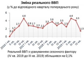 Рост ВВП на конец 2019 года замедлился с 4,1 до 1,5% - Госстат (график)