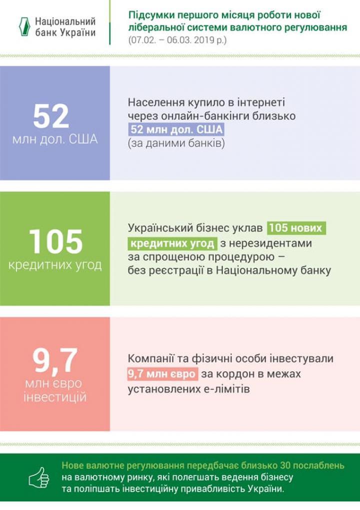 Украинцы за месяц купили онлайн $52 млн (инфографика)