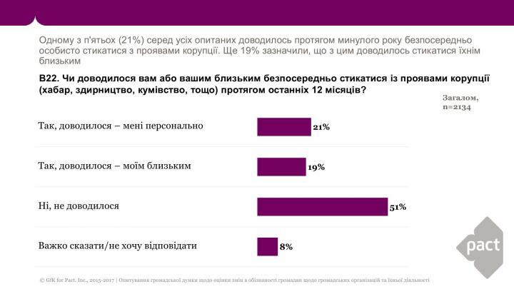 Как часто украинцы сталкиваются с коррупцией (инфографика)