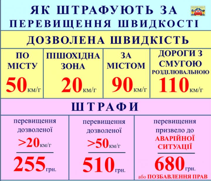 Штрафы за превышение скорости (инфографика)