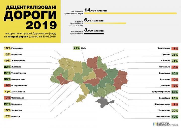 Омелян назвав Чернівецьку область аутсайдером з ремонту доріг