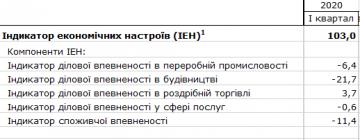 Индикатор экономических настроений в Украине упал (таблица)