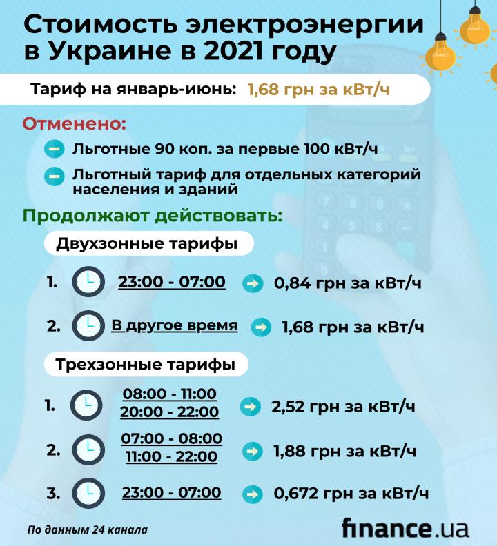 Кабмин продлил фиксированный тариф на электроэнергию для населения