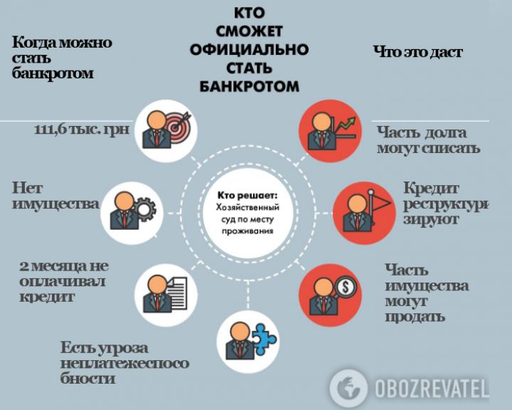 Примерно 70% украинцев могут стать банкротами: экономист оценил новый закон (инфографика)