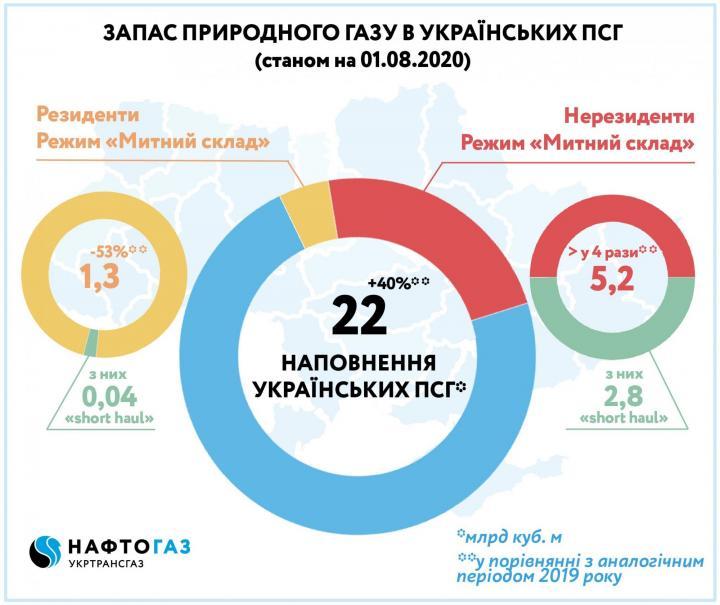 Украина накопила самые высокие за годы независимости запасы газа на начало августа