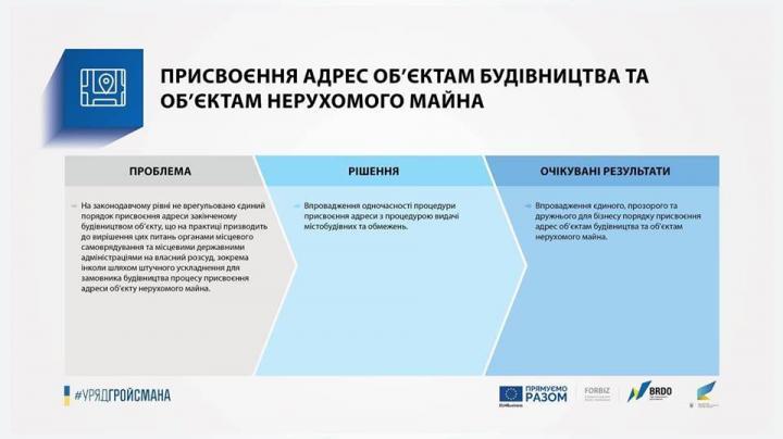 Кабмин упростил регистрацию ОООи присвоение адресов объектам возведения