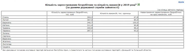 В Украине на одну вакансию приходится трое безработных - Госстат (таблица)