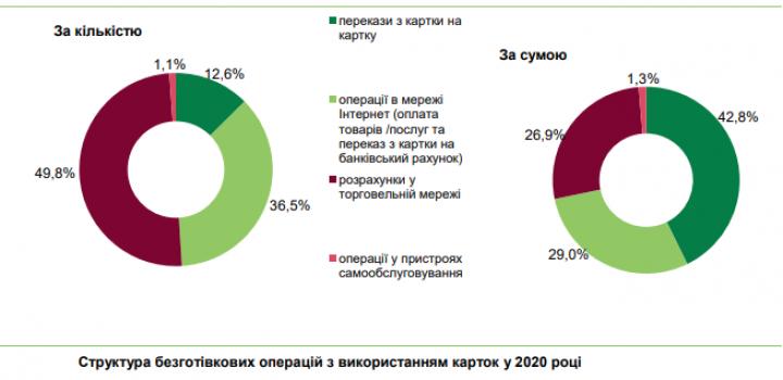 Українці переходять на безготівкові розрахунки