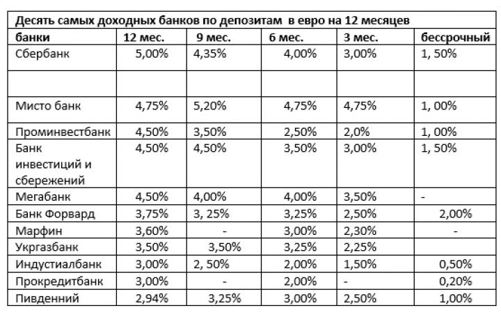 Список кредитных ставок банков