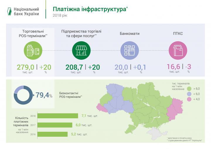НБУ: Украинцы все чаще предпочитают безналичные операции