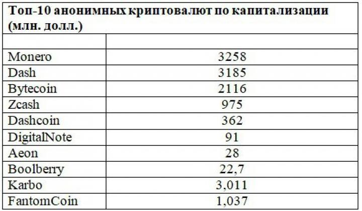Украинская криптовалюта Karbo вошла в топ-10 мировых (инфографика)