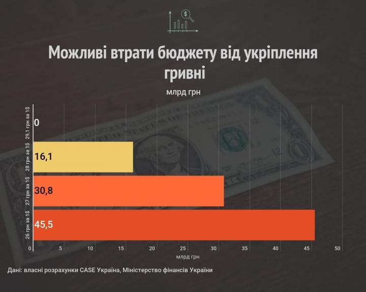 Потенциальное укрепление гривны: какие могут быть потери для бюджета