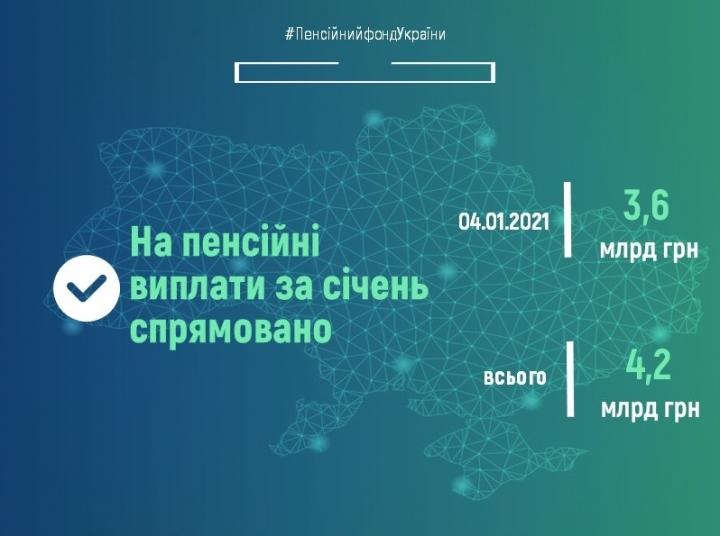 ПФУ: на пенсии в январе направили уже 4,2 млрд грн