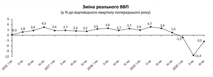 Госстат подтвердил оценку падения экономики Украины за последний квартал