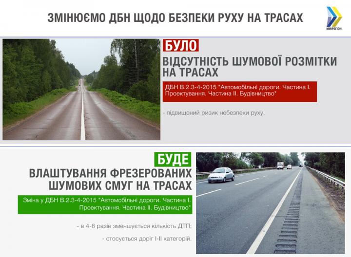 Парцхаладзе рассказал, как шумовые полосы уменьшат количество ДТП на дорогах