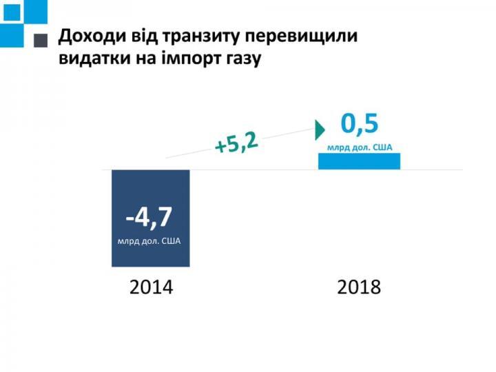 Доходы от транзита газа превысили расходы на его импорт - Коболев (инфографика)