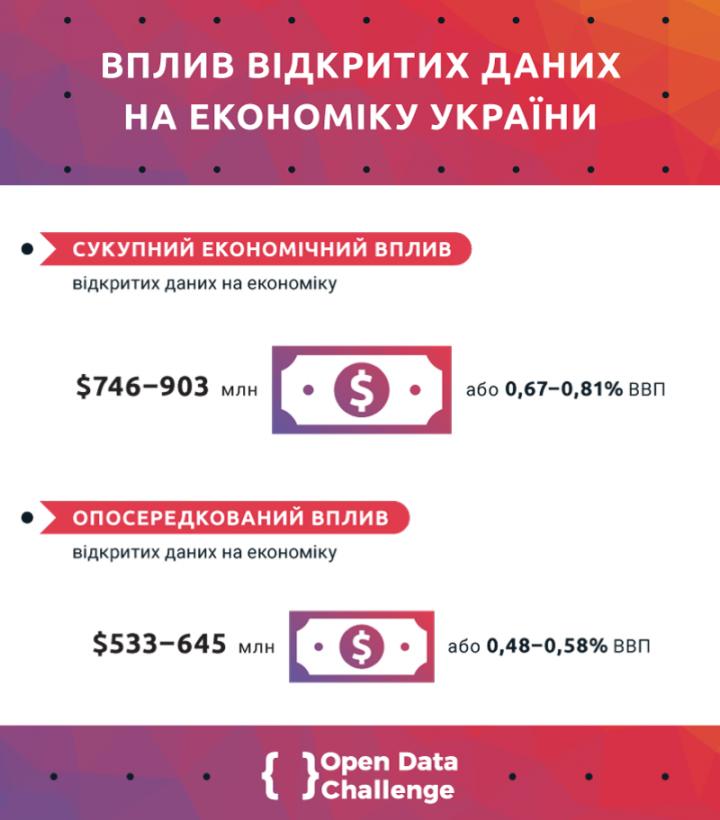Вплив відкритих даних на економіку України
