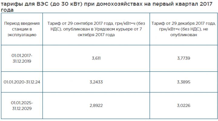 Тариф свет украина 2019