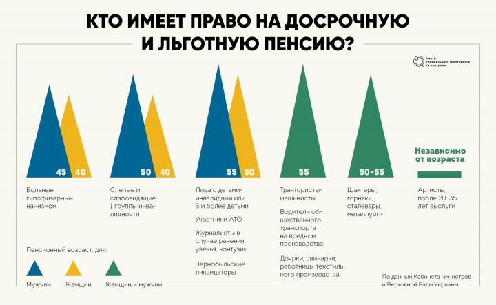 Кто имеет право на досрочную и льготную пенсию (инфографика)