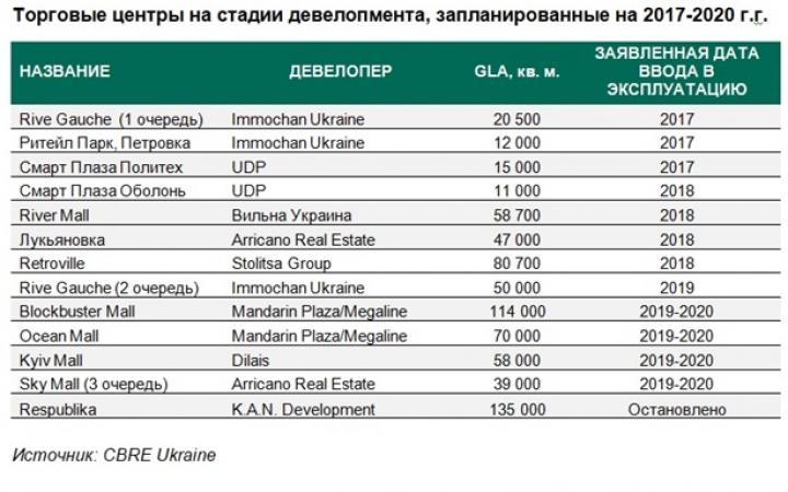 Более того, такие бренды как H M и IKEA включили Украину в свои  стратегические планы по расширению, если украинские тенденции роста  потребления на фоне ... d5429ef1d7b
