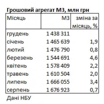 Печатный станок НБУ: денежная масса с начала года выросла почти на 17%