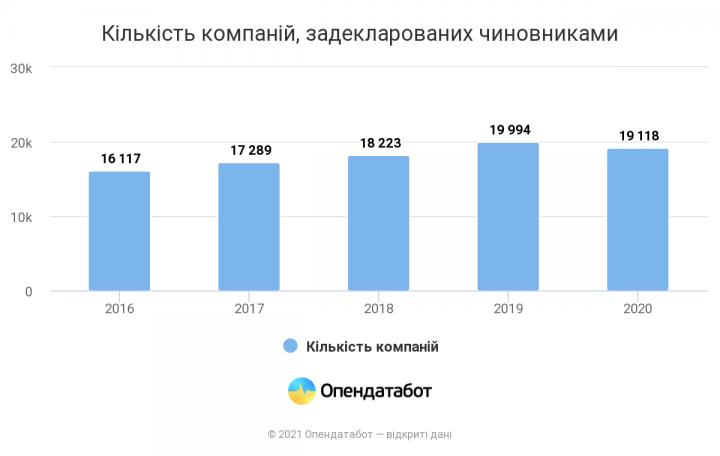За последние 5 лет количество компаний, связанных с чиновниками, выросло на 3 тыс.