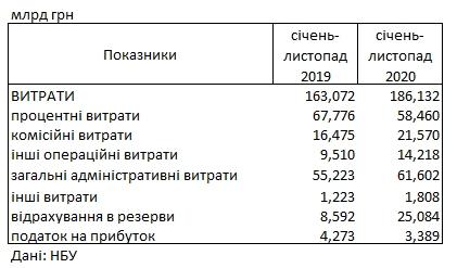 Украинские банки потеряли более четверти прибыли