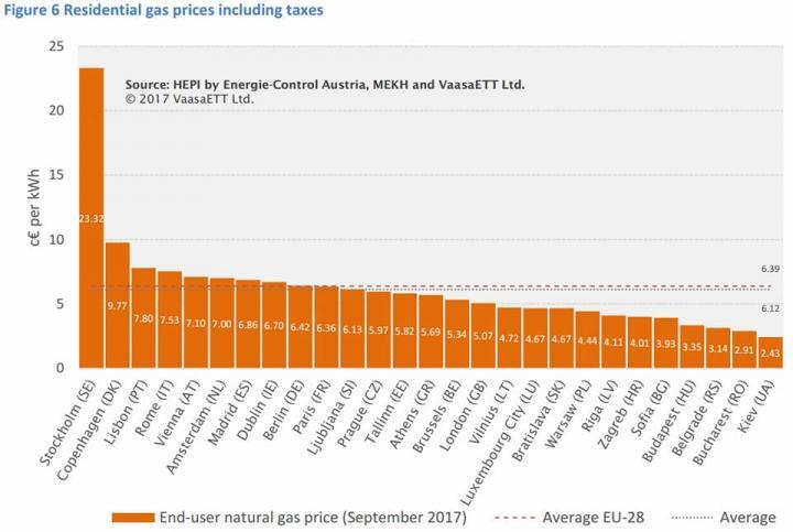 Цена на электроэнергию в Украине в разы ниже среднеевропейской, - эксперт (инфографика)