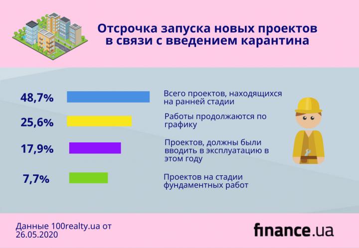 Как карантин изменил рынок недвижимости (инфографика)